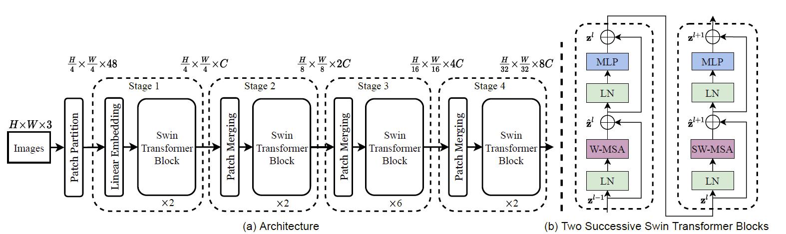 Swin Transformer基本结构